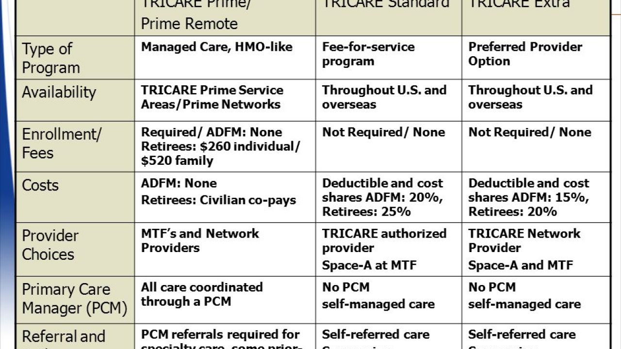 What's the difference between a Tricare network & non-network provider?