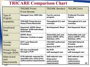 tricare network vs non network provider
